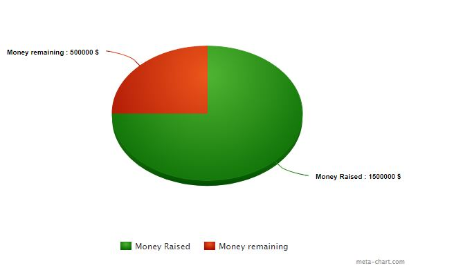 Image depicts a graph of how much money was raised for the Brennan Hall Renovation