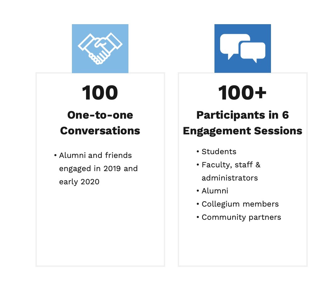 Image depicts following information: Heading 1: 100 one-to-one conversations Body 1: Alumni and friends engaged in 2019 and early 2020  Heading 2: 100+ participants in 6 engagement sessions Body 2:  - students - faculty, staff & administrators - alumni - collegium members -community partners