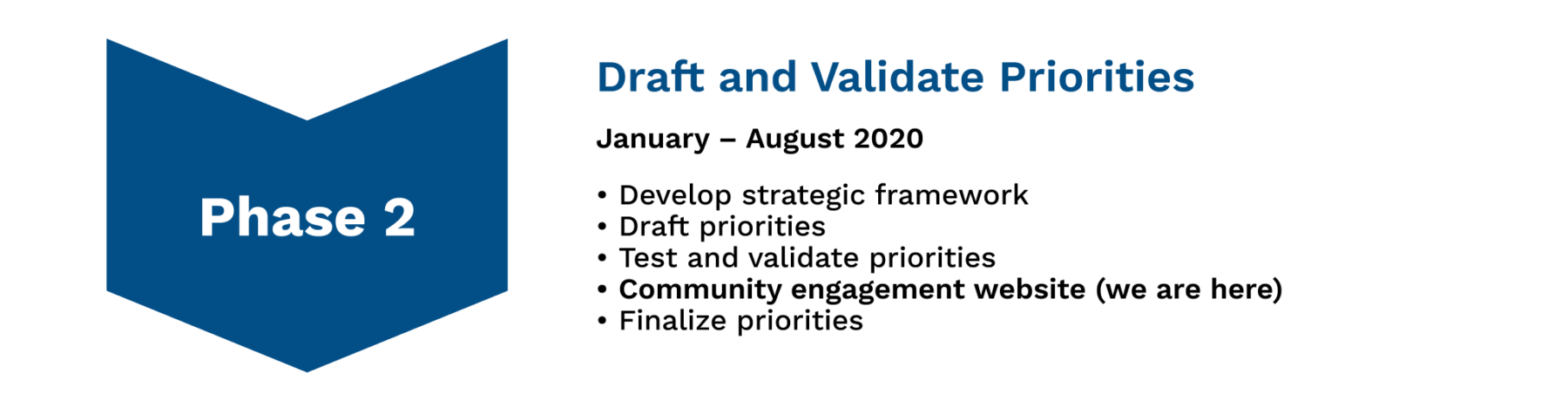 Image depicts a chevron labeled Phase 2 Heading: Draft and Validate Priorities  Subheading: January – August 2020 Body: Develop strategic framework draft priorities test and validate priorities community engagement website (we are here)  finalize priorities