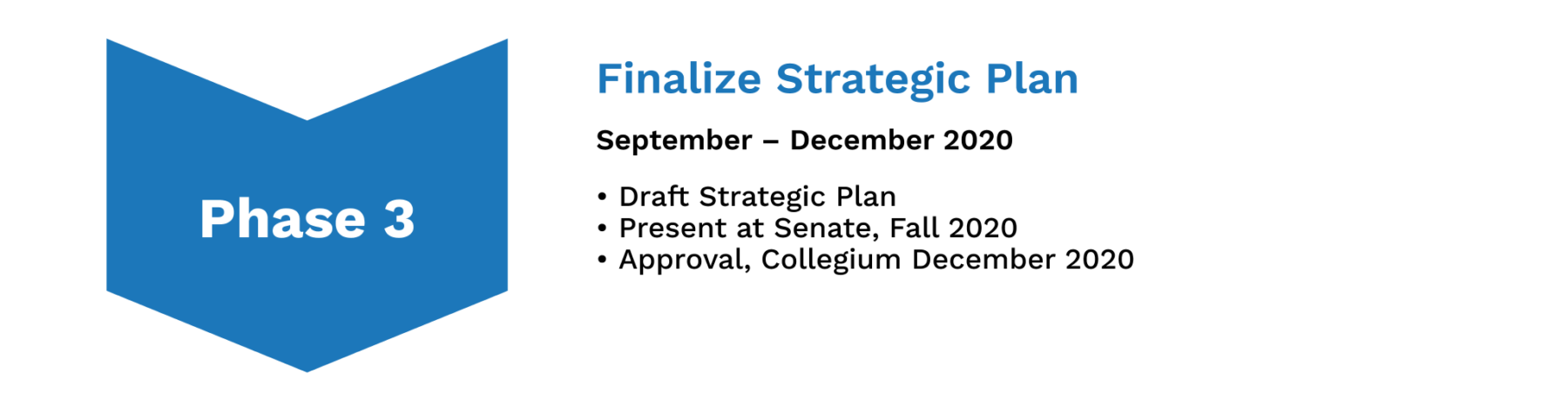 Image depicts a chevron labeled Phase 3 Heading: Finalize Strategic Plan  Subheading: September – December 2020 Body: Draft strategic plan Present at Senate, Fall 2020 Approval, Collegium December 2020